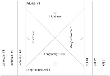 Hoshin Planning Matrix